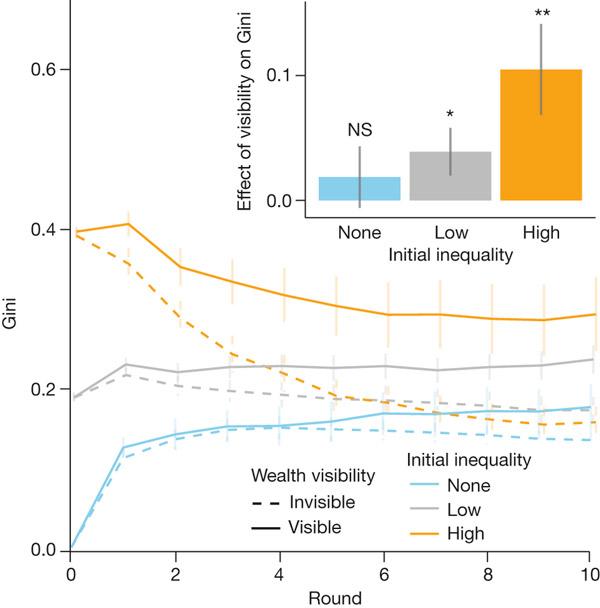 Рис. 2. Динамика имущественного неравенства (коэффициент Джини, вертикальная ось) в ходе экономической игры (раунды, горизонтальная ось). Оранжевые линии — изначально высокий уровень неравенства, серые — средний, голубые — нулевой. Сплошные линии — сведения о благосостоянии партнеров открыты, пунктирные — закрыты. Диаграмма справа вверху показывает степень влияния открытости данных о благосостоянии партнеров на итоговый уровень неравенства (самое сильное влияние — в группах с изначально высоким неравенством, самое слабое — в группах, начавших игру с полного равенства). Рисунок из обсуждаемой статьи в Nature