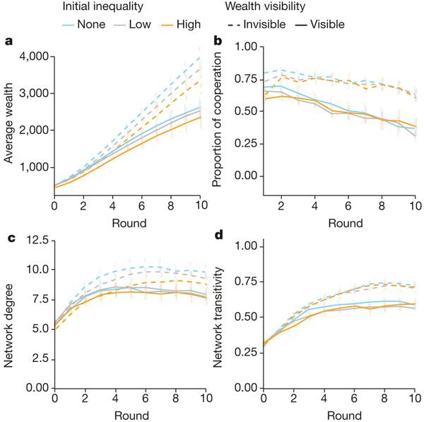Рис. 3. Динамика общего богатства (а), уровня кооперации (b), числа социальных связей (с) и уровня транзитивности социальной сети (d) в ходе экономической игры. Обозначения как на рис. 2. Рисунок из обсуждаемой статьи в Nature