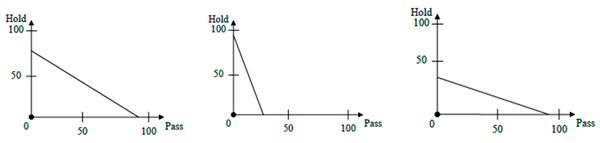 Рис. 2. Примеры задач, предъявлявшихся участникам исследования. Испытуемый должен был распределить денежную сумму между собой и анонимным партнером, указав мышкой любую точку на наклонном отрезке. При этом ордината выбранной точки соответствует доле, которую получит испытуемый, а абсцисса — доле партнера. Чем круче наклон отрезка, тем дороже обходится испытуемому каждый переданный партнеру цент. Шкалы проградуированы в условных «жетонах», которые в конце тестирования обменивались на деньги по курсу 1 доллар за 3 жетона. Рисунок из дополнительных материалов к обсуждаемой статье в Science