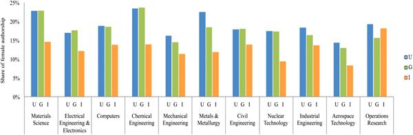 Рис. 1. Процент женщин в публикациях по различным инженерным дисциплинам. Колонки показывают публикации, выполненные в университетах (U), государственных научных институтах (G), производственных частных компаниях (I). Рисунок из обсуждаемой статьи в PLOS ONE